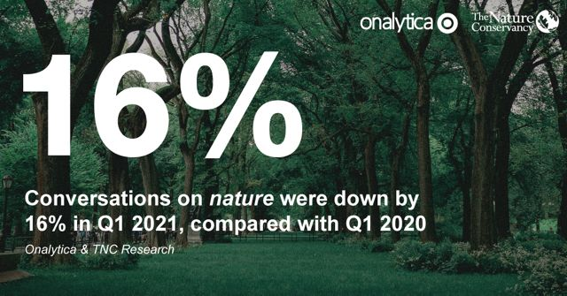 text over an image that reads '16 percent: conversations on nature were down by 16 percent in Q1 2021, compared with Q1 2020'