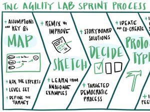 Agility Lab Sprint