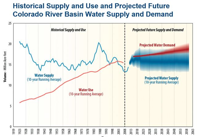 Water use (red line) began to exceed water supply (blue line) in the Colorado River basin in the 2000s and is projected to continue to do so barring significant changes in how water supplies are managed (Bureau of Reclamation, 2012).