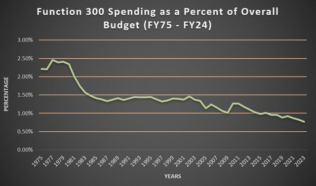 That funding dipped below 1% of the budget in 2017. Source: White House Historical Tables.