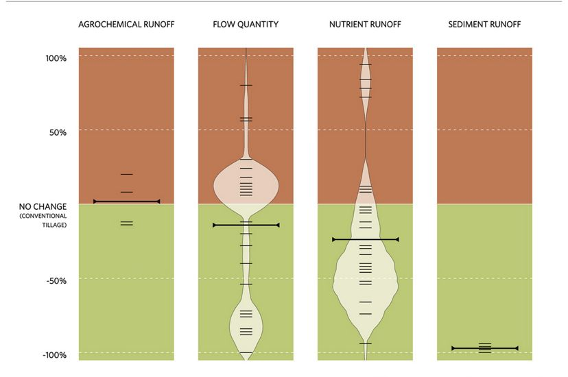 Example chart from AgEvidence showing the relationship between no-till and water quality.