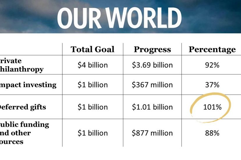 Campaign fundraising goals for The Nature Conservancy (table).