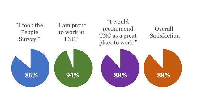 Results from The Nature Conservancy's People Survey (chart)