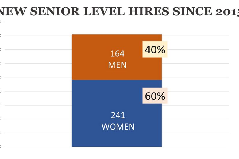 The number of new senior-level female employees at The Nature Conservancy since 2015 (chart).