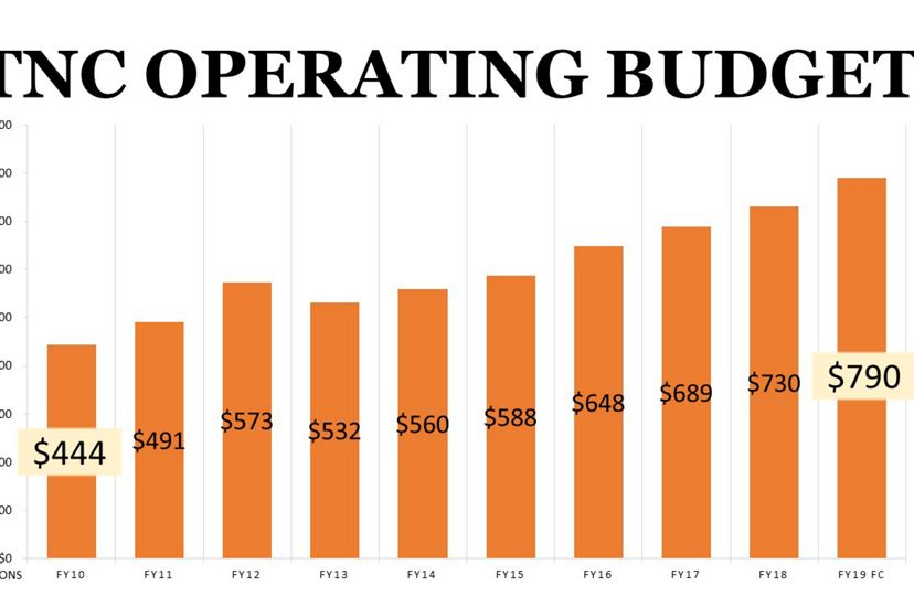 TNC's Operating Budget Since FY10