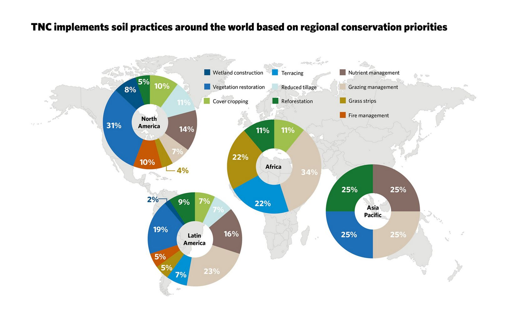 Soil practices around the world