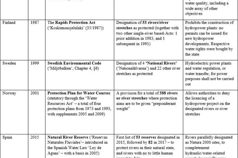 Table illustrating river protection legislation in Europe