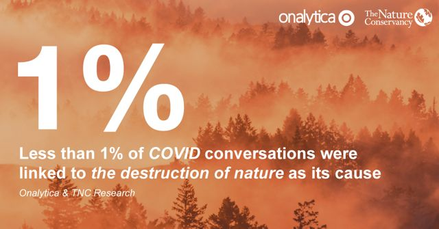 text over an image of trees in orange light that reads '1 percent: less than 1 percent of covid conversations were linked to the destruction of nature as its cause'