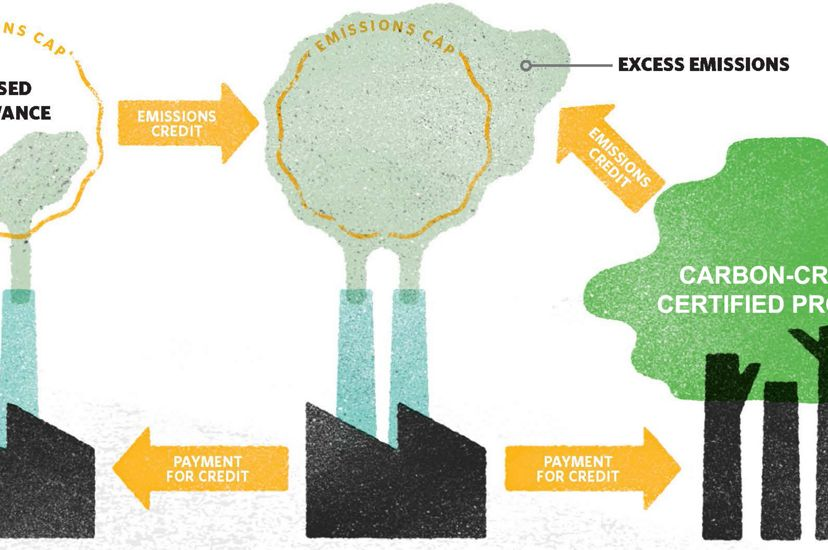 Diagram showing how carbon credits are created by forestry and tree planting projects and used to offset pollution.