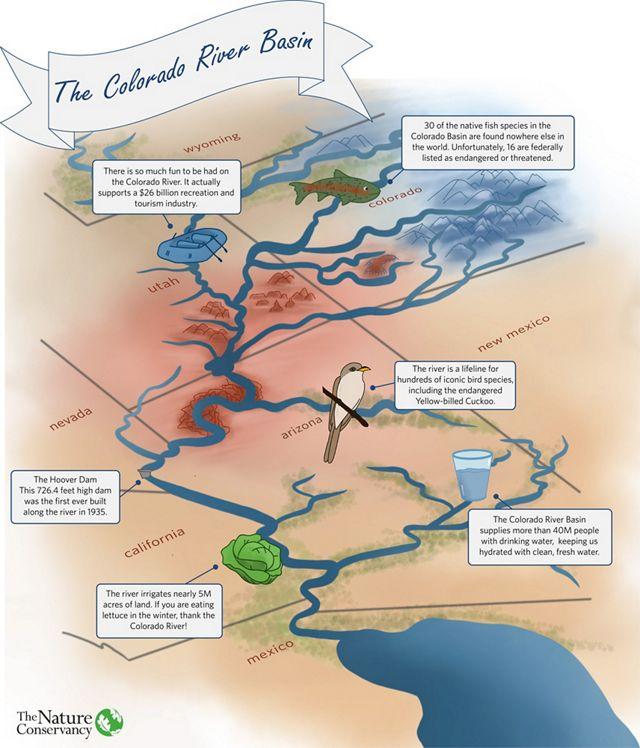 Colorado River Basin infographic