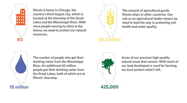 An infographic that shows Illinois as a center of agriculture and commerce.