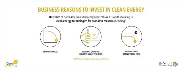 1/3 of North American utility employees think it is worth investing in clean energy technologies for economic reasons.