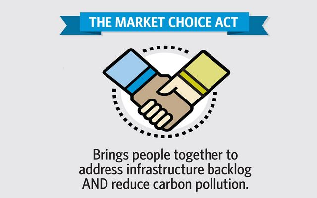 Info-graphic: The Market Choice Act brings people together to address infrastructure backlog AND reduce carbon pollution.