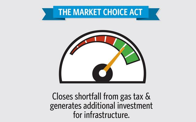 Info-graphic: The Market Choice Act closes shortfall from gas tax and generates additional investment for infrastructure.