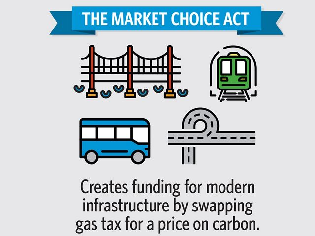 Info-graphic: The Market Choice Act creates funding for modern infrastructure by swapping gas tax for a price on carbon.