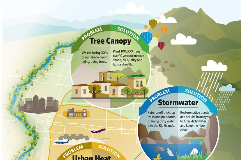 How we are applying natural solutions to promote health, clean water and climate-resilience in Albuquerque.