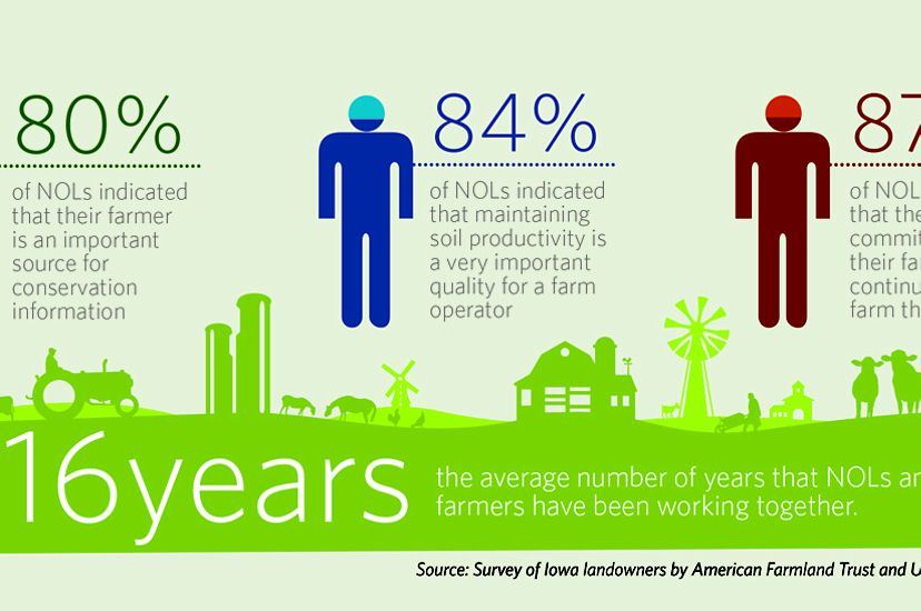 Farmers and non-operating landowners working together for conservation.