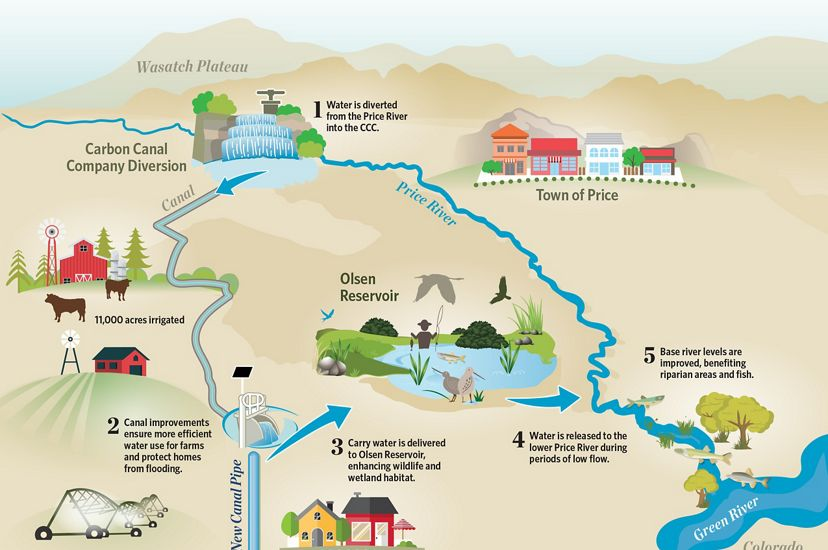 Infographic showing water usage of Price River.