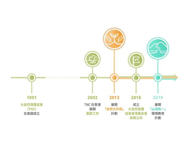 A graphic of a timeline.