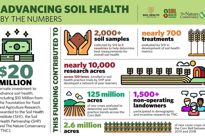 Soil Health Institute, Soil Health Partnership and TNC are collaborating to advance soil research, improve the environment and benefit farmers.