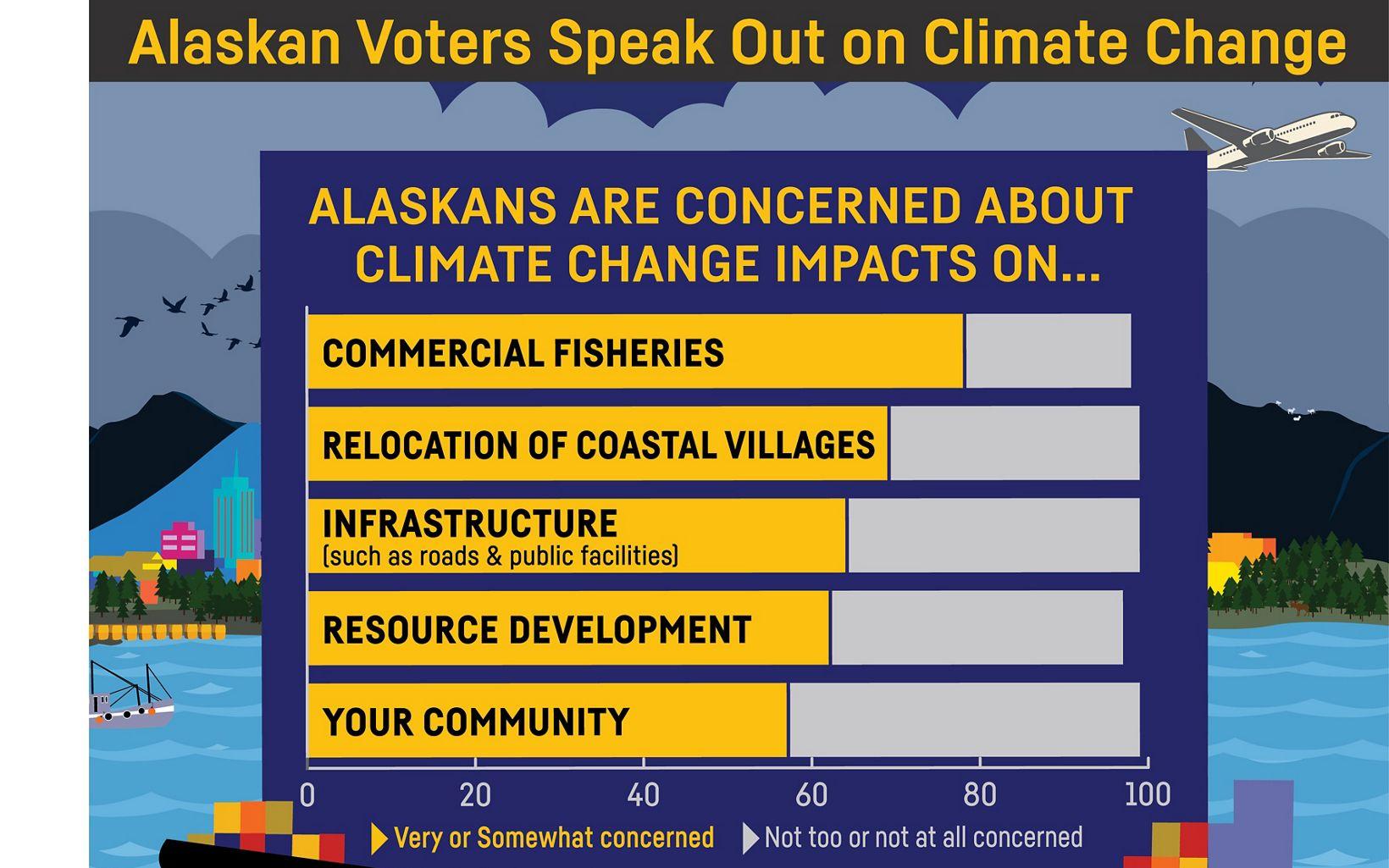 Alaska Climate Poll Infographic 2