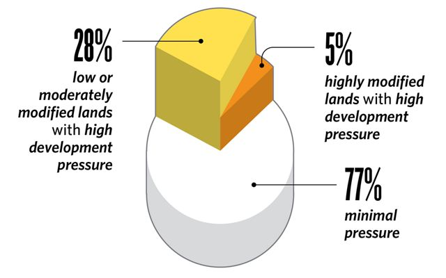 Pie chart graphic with three sections, highlighting high development potential for 28% moderately modified lands & 5% of highly modified land, and 77% having minimal pressure