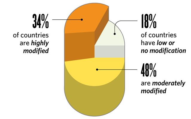 Pie chart graphic with three sections, highlighting 34% of global land being highly modified, 18% having low or no modification, and 48% of land being moderately modified.