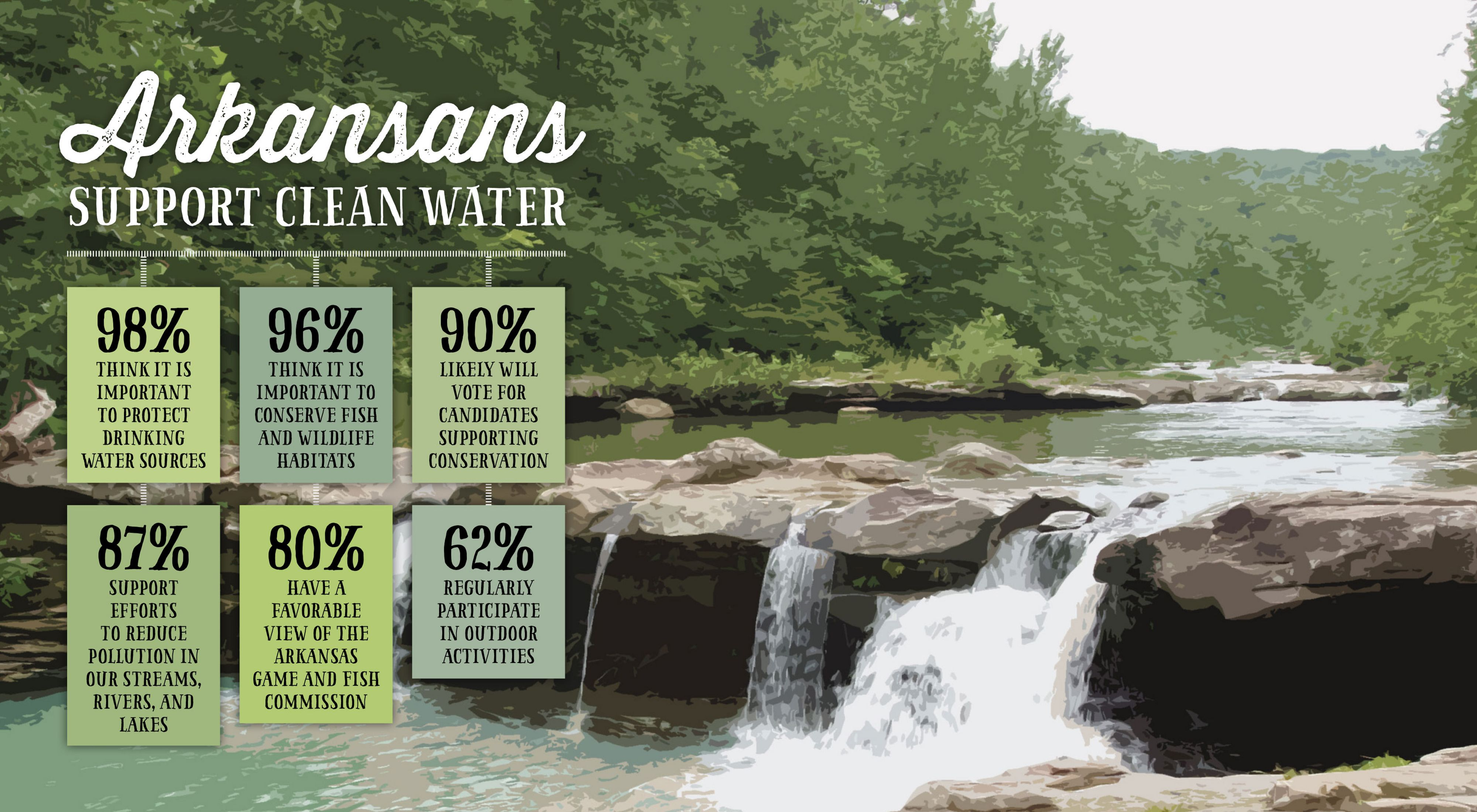 Statewide poll shows 98% support for protection of drinking water sources, 80% support for Arkansas Game and Fish Commission.