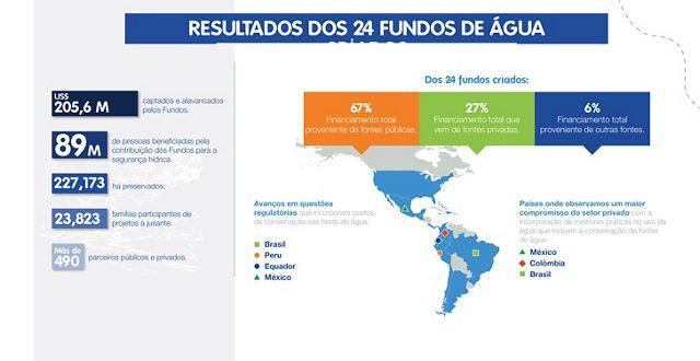 Resultados presentados por países