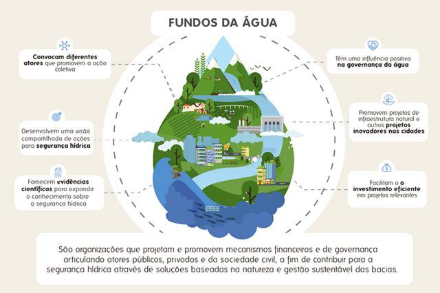 Imagem descritiva dos Fundos de Água
