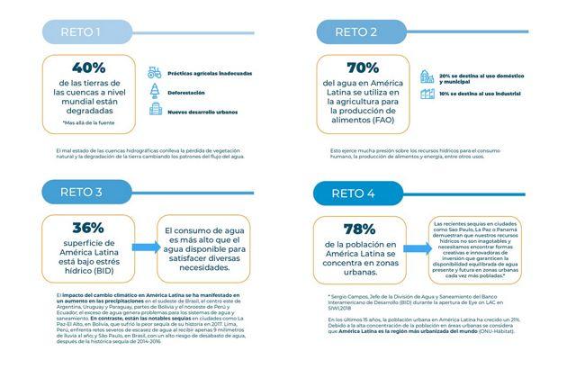 Información sobre los Fondos de Agua