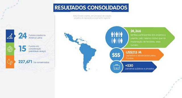 Resultados regionais consolidados