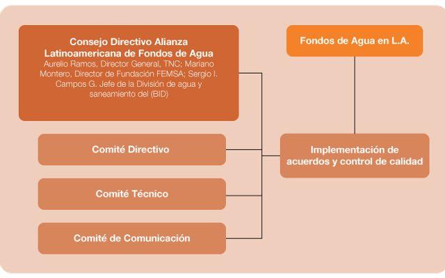 Consejo Directivo Alianza Latinoamericana de Fondos de Agua