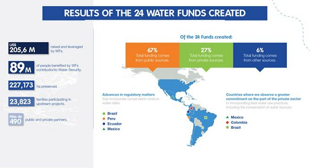 Results are presented as of December 2018 of the direct and indirect efforts made by the Partnership, the 24 Water Funds created and their partners.