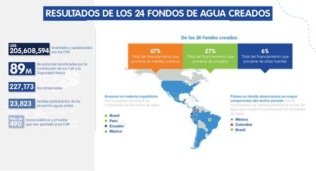 Resultados de los Fondos de Agua Creados
