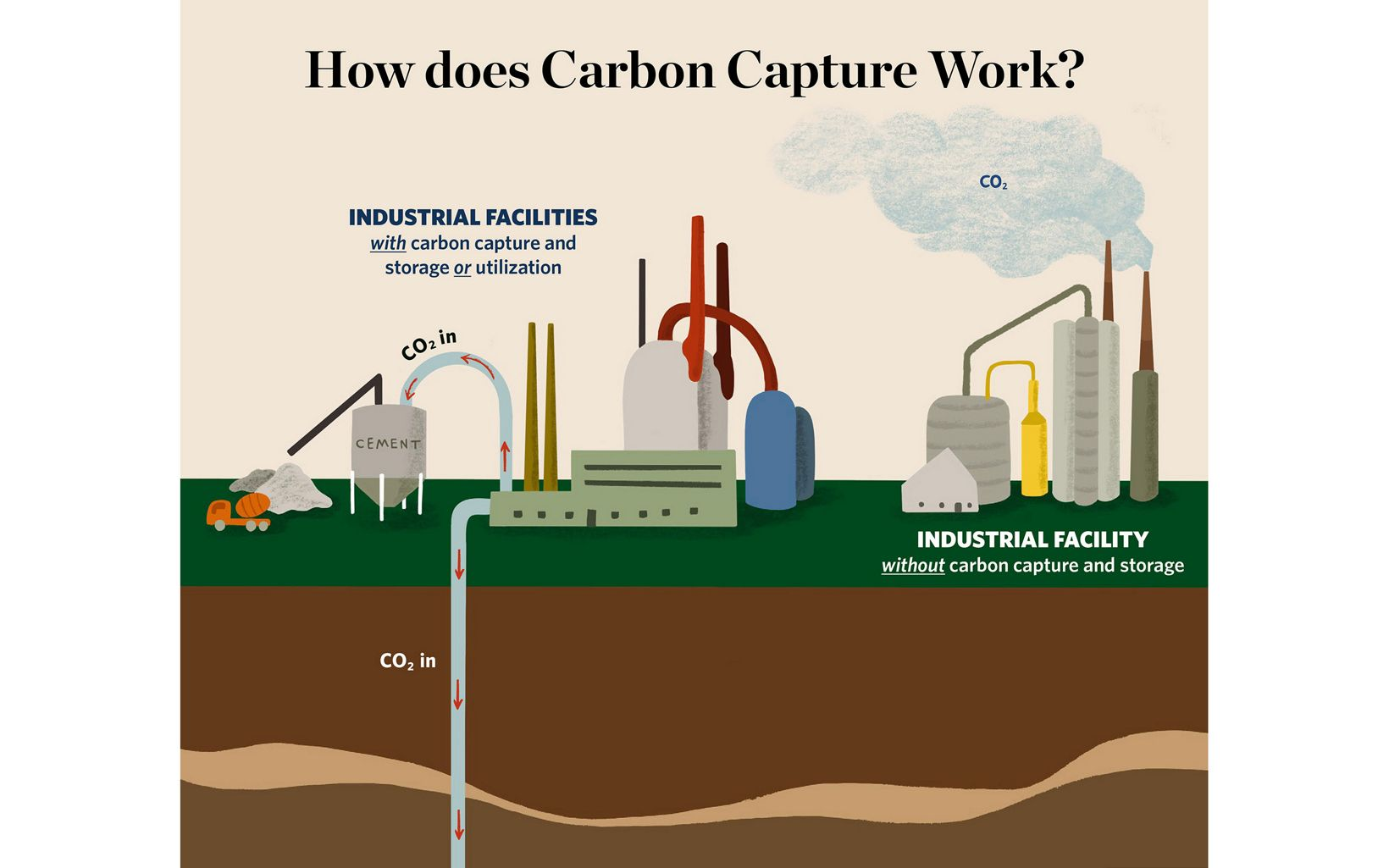 Illustration of two factories, one on left pumping CO2 in ground; one on left polluting CO2 in air.