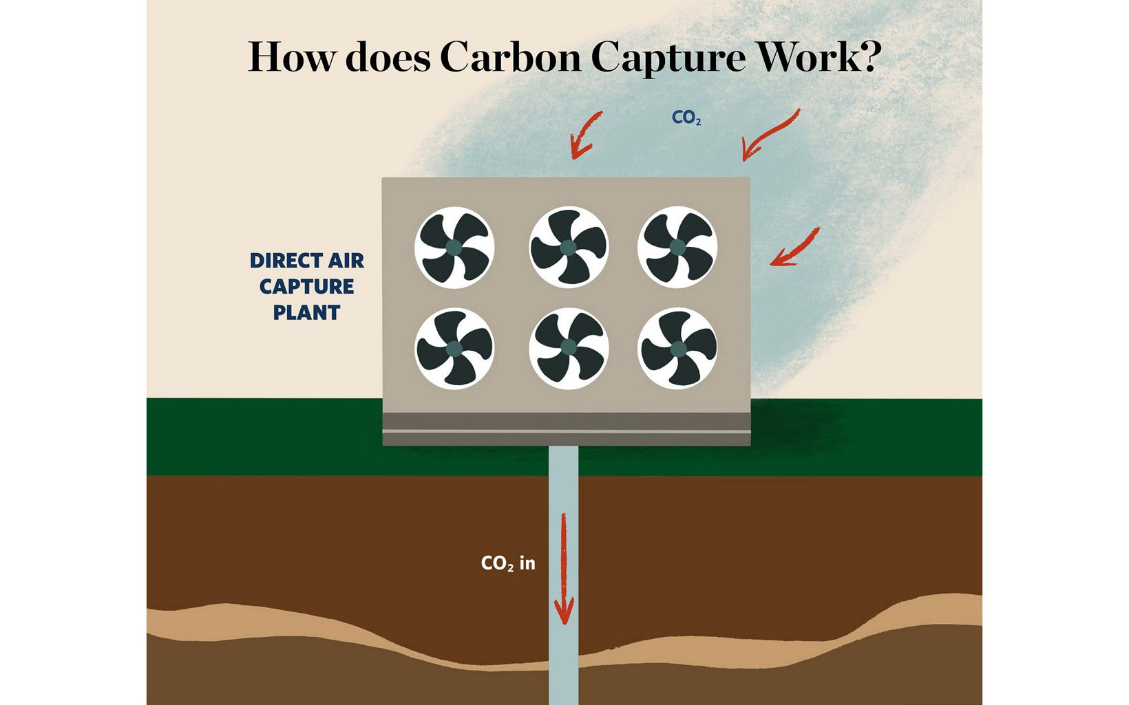 Illustration of six-fan device pulling CO2 out of air and pumping liquified CO2 into ground.