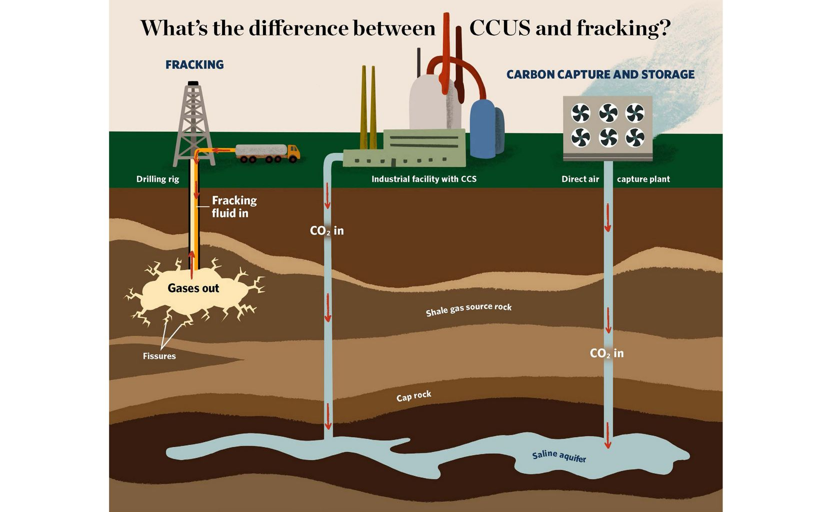 Illustration comparing gas fracking well compared with two carbon capture facilities pumping liquified CO2 into ground.