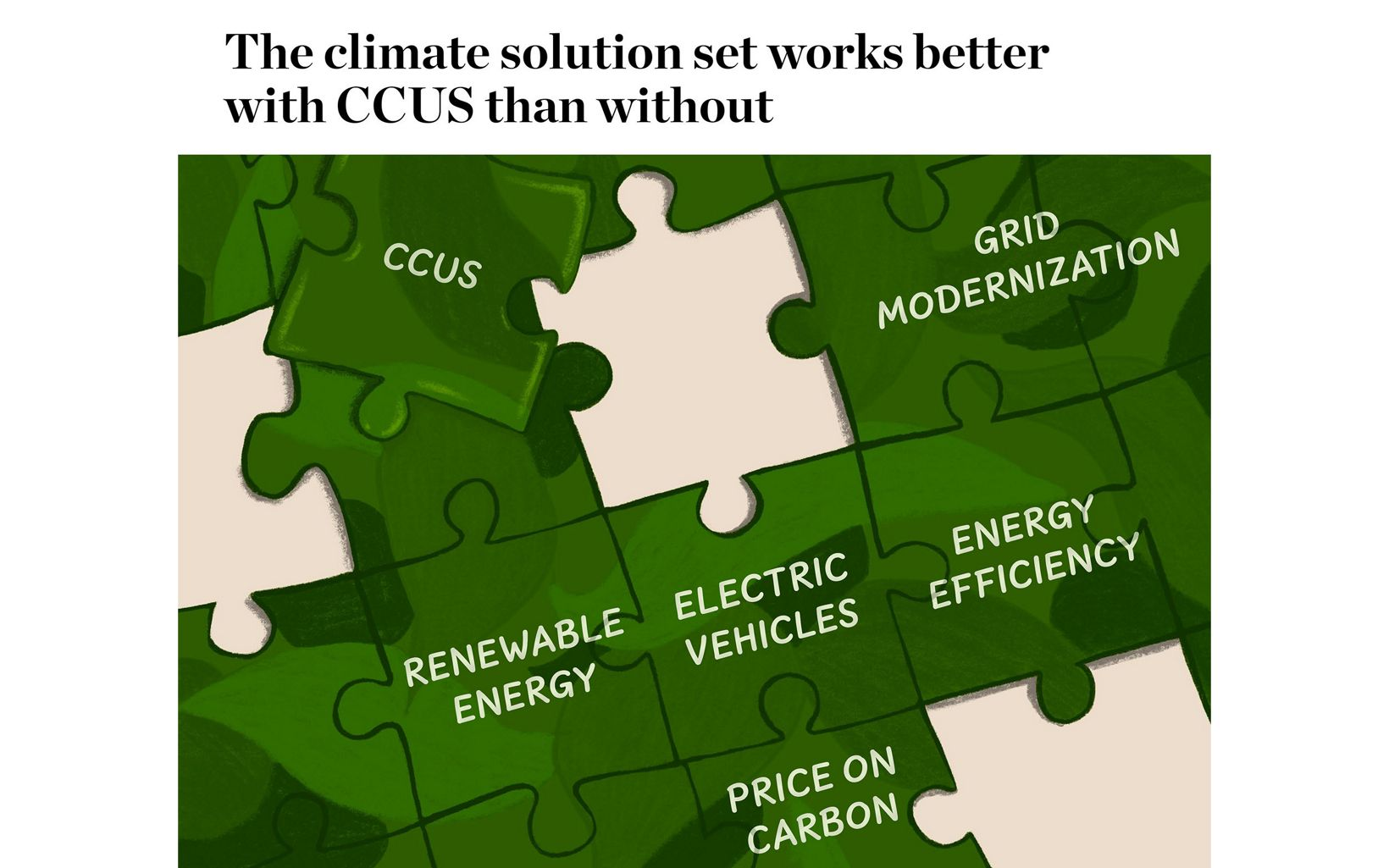 Illustration of a jigsaw puzzle showing added piece of carbon capture utilization and storage, with grid modernization, energy efficiency, electric vehicles, other options.