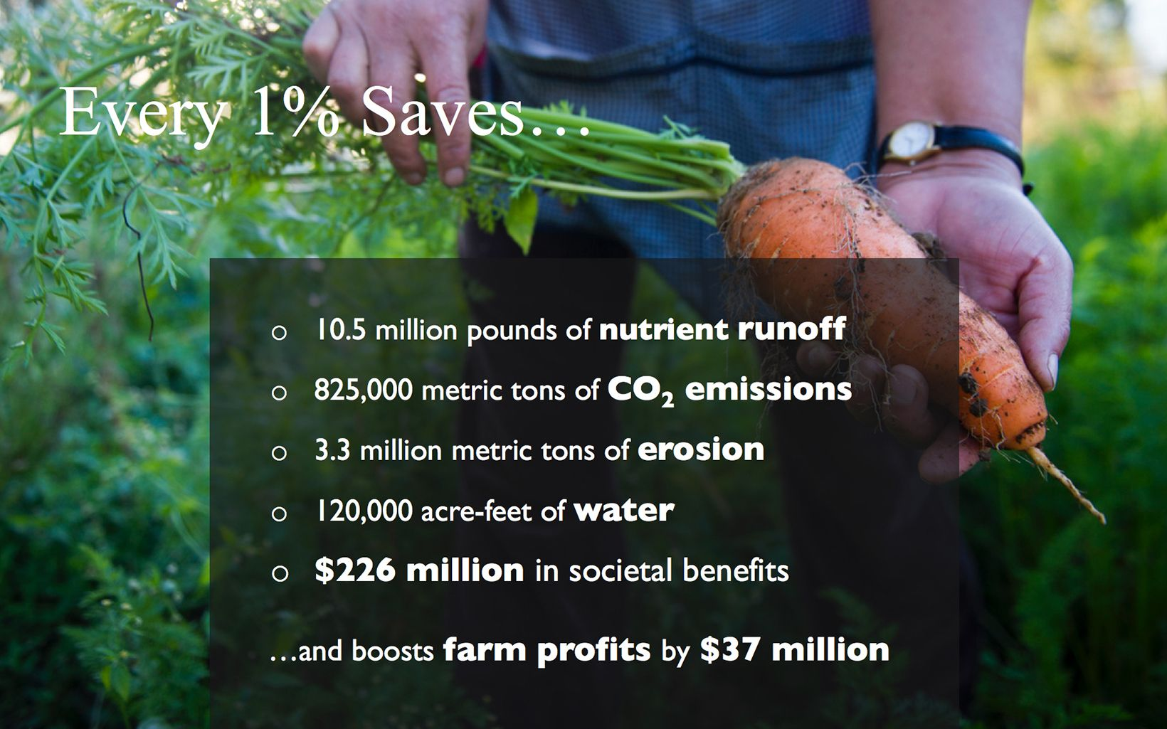 Infographic: reThink Soil Roadmap - Every 1 Percent Saves