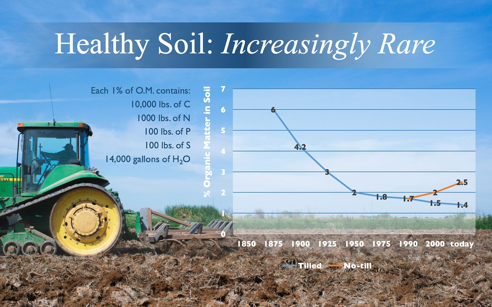 Infographic: reThink Soil Roadmap - Healthy Soil, Increasingly Rare