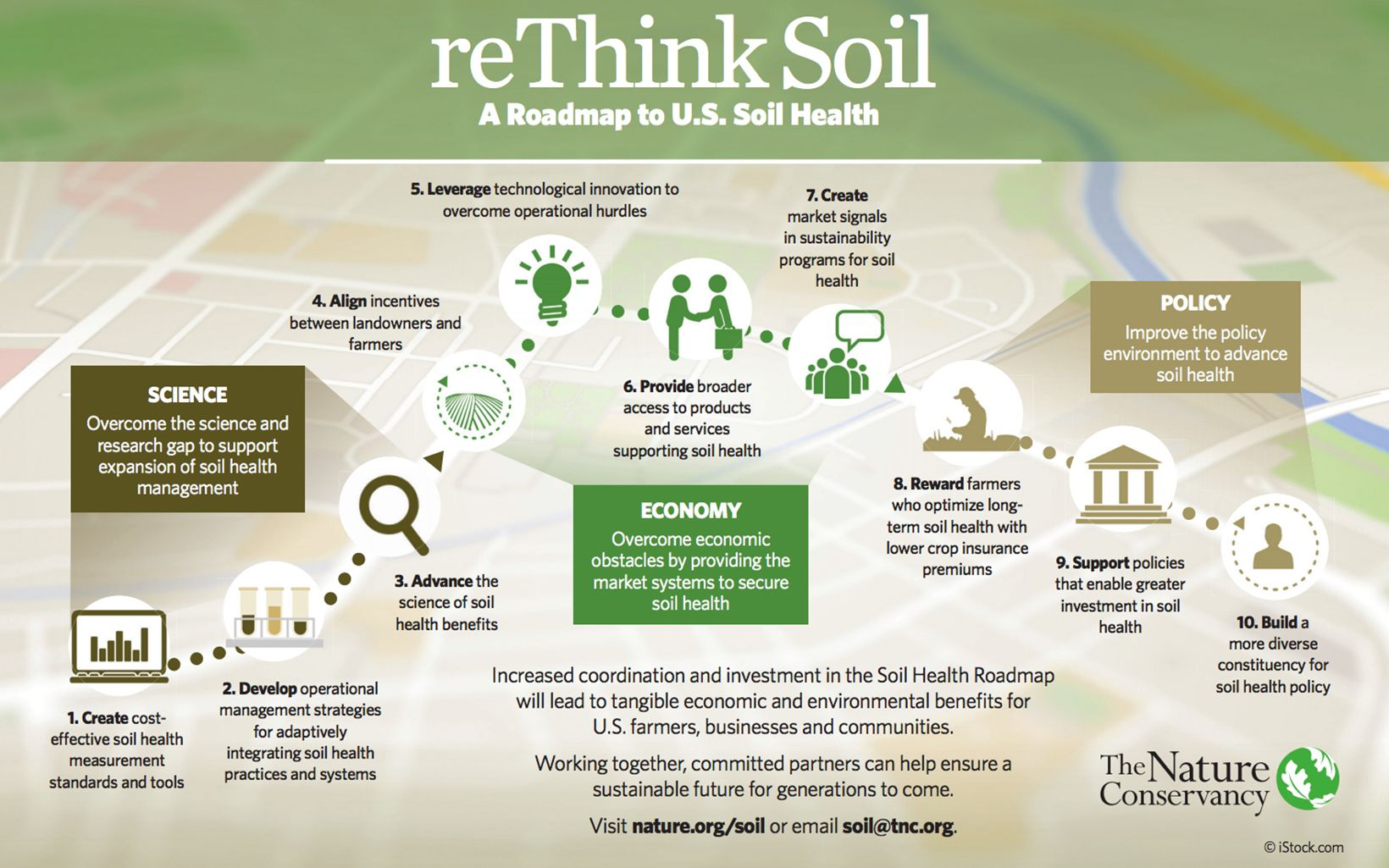 Infographic: reThink Soil Roadmap