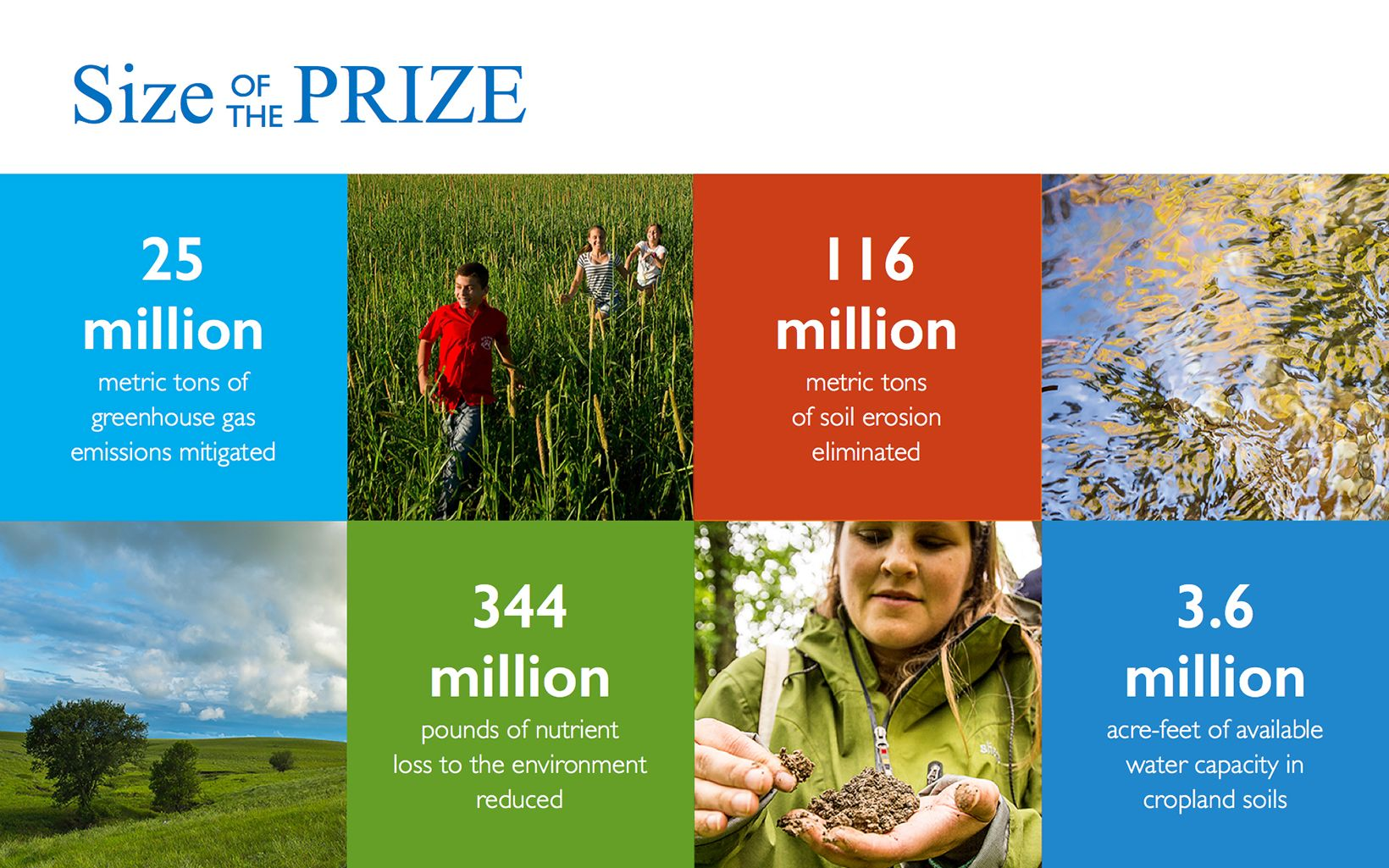 Infographic: reThink Soil Roadmap - Size of the Prize
