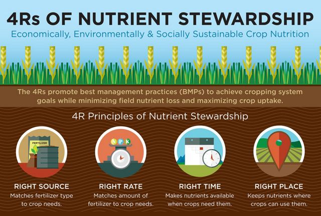 An infographic about farming and nutrients.