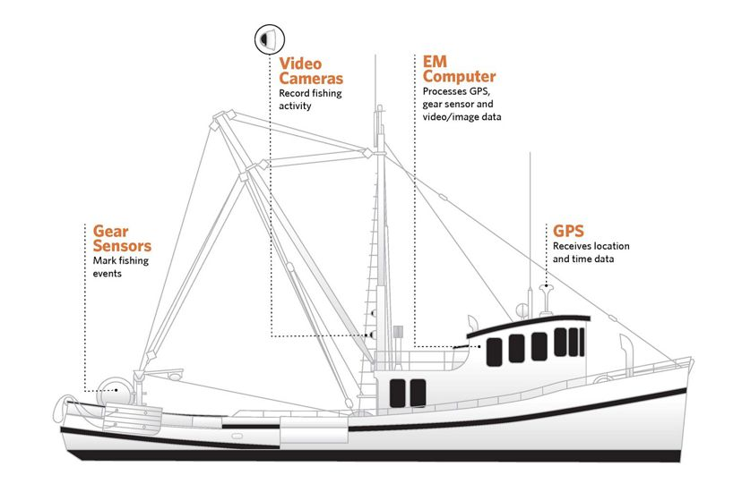 Gear sensors, video cameras, GPS and computer combine information to provide detailed data on vessels' catches.