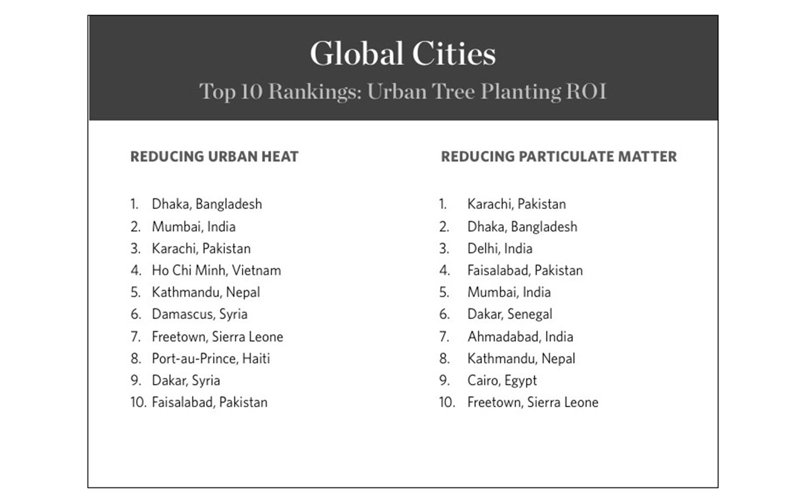 PHA - Global Cities ROI Ranking