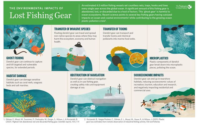 More than 100 million pounds of plastic pollution enters the ocean each year from lost fishing gear.
