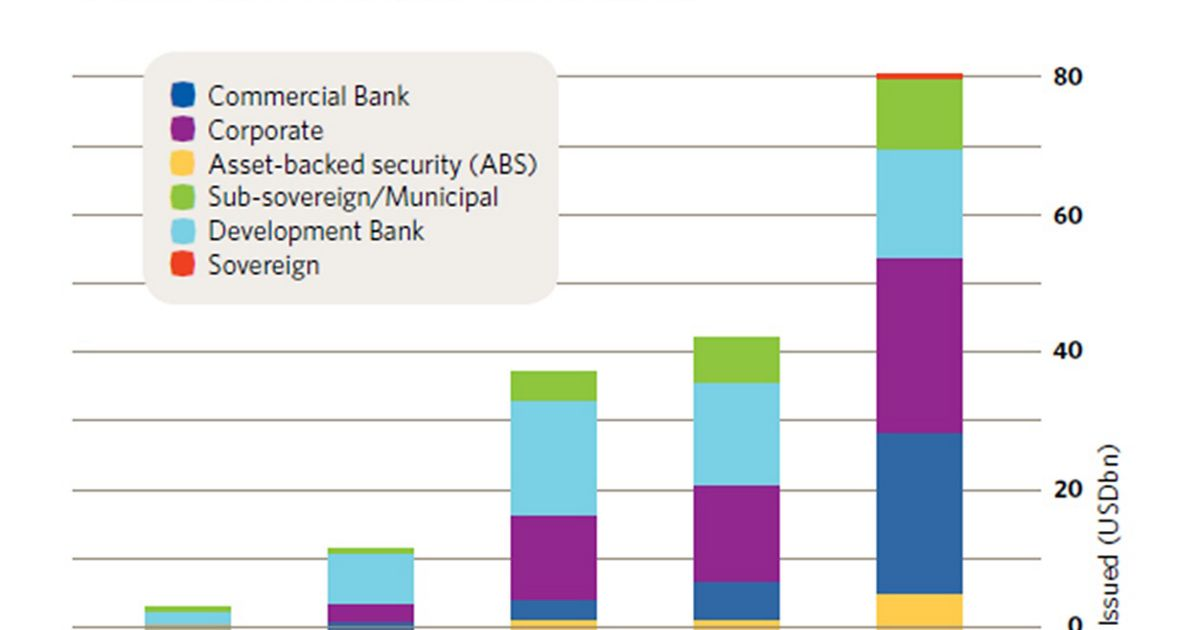 Graph of the green bonds market, 2012-2016.