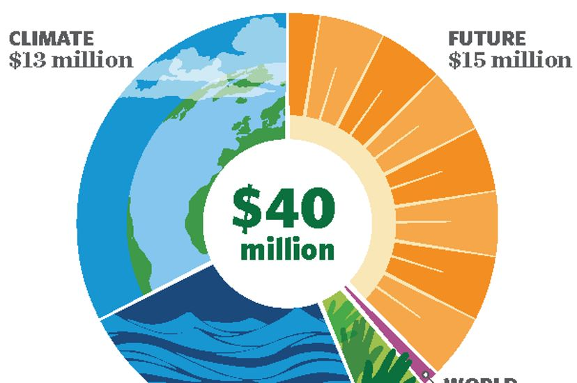 New Hampshire's Future of Nature Campaign will raise and invest $40 million to put New Hampshire on the sustainable path.
