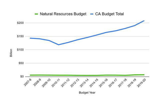 A line graph shows how natural resource spending has remained flat since 2007, while the overall state budget of California has increased fairly steadily.